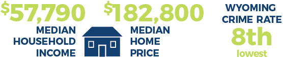 Median household income and price