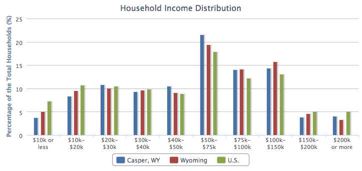 Casper Household Income Distribution