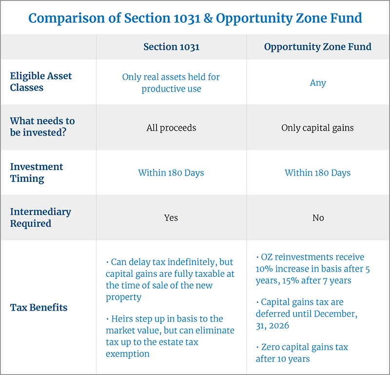 Opportunity Zone Comparison Chart